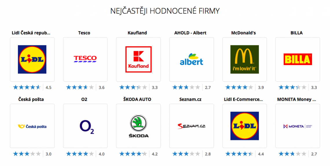Nejčastěji hodnocené firmy