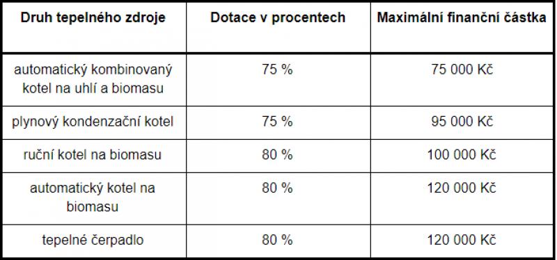 Kotlíková dotace - tabulka příspěvků