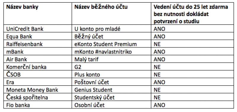 Srovnání studentkských účtů